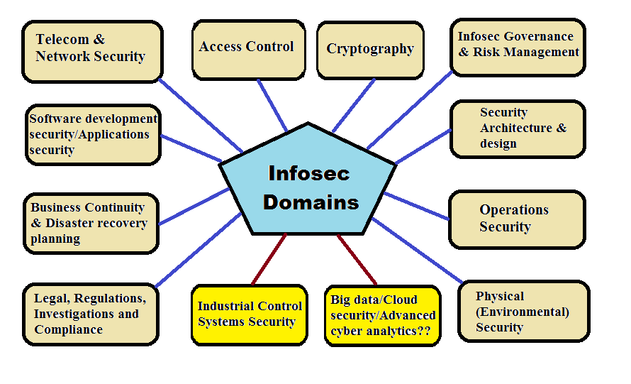 information security domains  more than 10 possible