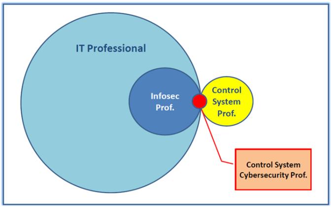 controlsys cybersec