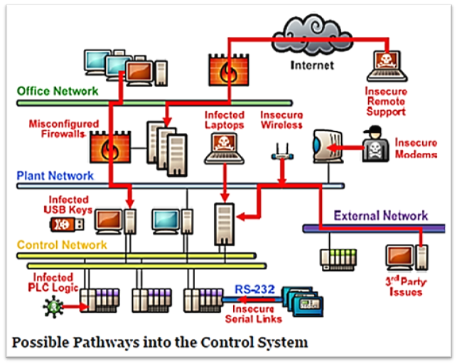 Industrial control systems the infosec guru for Look security systems